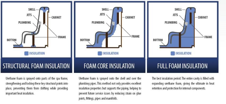 Hot Tub Full Foam Insulation